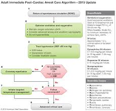 part 8 post cardiac arrest care u2013 ecc guidelines 2015