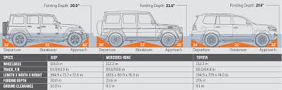 jeep wrangler front drawing jeep wrangler vs mercedes g550 vs toyota land cruiser comparison