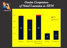 sociology gender bias in science u2013 other sociologist