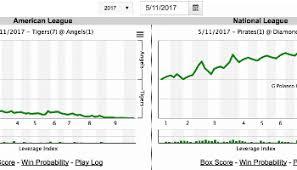 baseball statistics and analysis fangraphs baseball