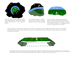 What Is A Map Projection Read By Schine Changes For Planets Page 2 Starmade Dock
