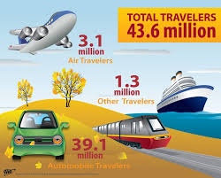89 best datatrouble travel infographics images on