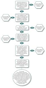 9 best images of attendance discipline flow chart employee