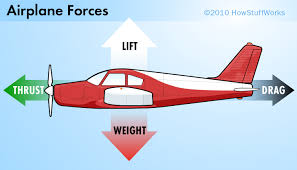 how do planes fly thrust and drag how airplanes work