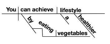how to diagram sentences 13 steps with pictures wikihow