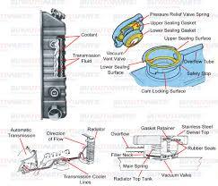 radiator break down diagrams
