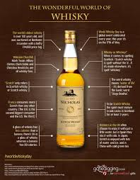 Scotch Whisky Map 170 Best Liquor Info Whisk E Y Images On Pinterest Liquor