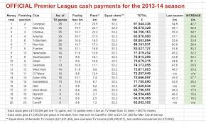 la liga premier league table tv money compared to la liga premier league genius