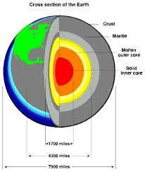 Earths Interior Diagram The Earth U0027s Interior Edhelper Com