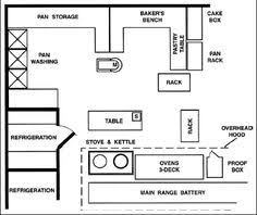 commercial kitchen layout ideas restaurant kitchen layout plans search design horeca