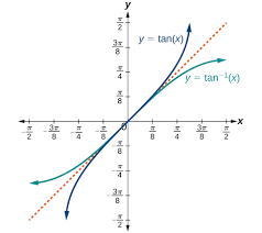 inverse trigonometric functions precalculus