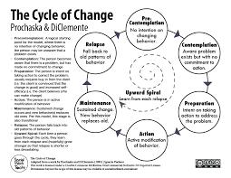 the stages of change prochaska u0026 diclemente u2013 social work tech