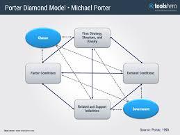 porter diamond model a great competitive advantage analysis