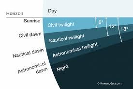 Sunrise Sunset Tables Astronomical Twilight U2013 Definition And Explanation