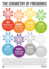 the chemistry of fireworks infographic chemistry com pk