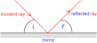 what is a ray of light gcse physics what is reflection reflection of light from a