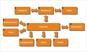 software architektur fahrsimulator für fahrerassistenzsysteme und nachhaltigkeit