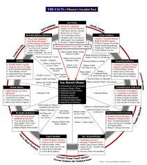 The Radical Plan To Destroy by Obama Uses Alinsky Bullying Tactics To Divide U0026 Destroy U S