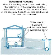 Basement Floor Drain Backing Up Inflow And Infiltration