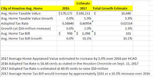 Home Appraisal Value Estimate by Paul Bettencourt For Senate District 7 Sen Bettencourt Says