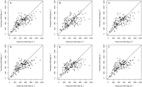 remote sensing free full text modeling aboveground biomass in