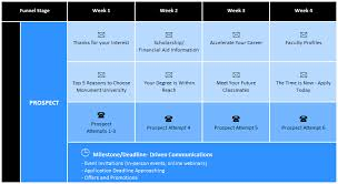 student recruitment strategies think like a student blackboard blog
