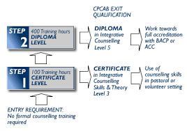 Cpcab Counselling Skills And Studies Certificate In Integrative Counselling Skiils