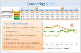 comparing sales of one product with another excel techniques