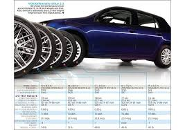 Wide Rims And Tires For Trucks Effects Of Upsized Wheels And Tires Tested Chart 678 Photo 568637 S Original Jpg Crop U003d1xw 1xh Center Center U0026resize U003d800