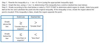 graphing inequalities in two variables worksheet worksheets