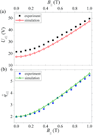 magnetic control of flexoelectric domains in a nematic fluid