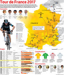 Tour De France Route Map by Route For Tour De France 2017 Graphics24