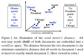 Sentence embedding towards data science