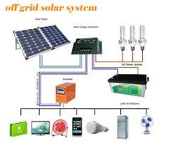 solar for home in india solar home 1 megawatt house solar system 3kw 5kw 4kw solar system