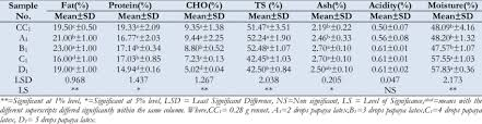 types of table ls table 2 chemical composition of different types of cheese sles