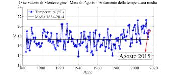 Mm Di Pioggia Mvobsv Osservatorio Meteorologico Di Montevergine U2013 Mount Vergine