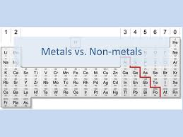 Nonmetals In The Periodic Table Metals Vs Non Metals To The Right Of And Above The Zigzag Line