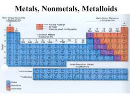 Nonmetals In The Periodic Table Parts Of Periodic Table