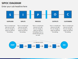 Sipoc Diagram Powerpoint Sketchbubble Sipoc Model Ppt