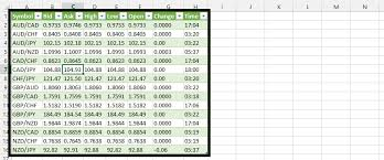 How To Create Spreadsheets In Excel Best Excel Tutorial How To Create A Useful Spreadsheet For Forex