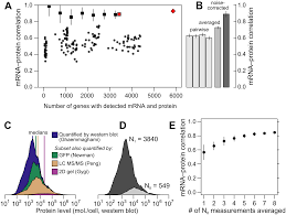 accounting for experimental noise reveals that mrna levels