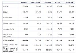 comprar coche lexus en valencia utilizar un coche nuevo tiene un coste medio de más de 1 500 euros