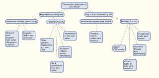 the diy guide to drafting your own will in singapore u2014 singapore