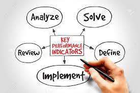 Map Performance Key Performance Indicators Mind Map Business Diagram Management