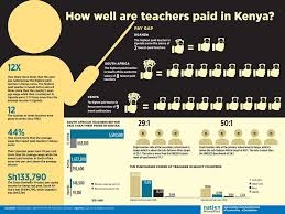 kenyan teachers not that badly paid data shows daily nation