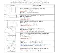 calculus values of rms for some common non sinusoidal wave functions