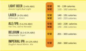 Calories In Light Beer Calories In Beer
