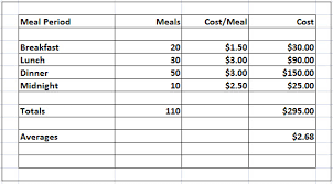 average cost of food food cost wiz calculating average food cost for multiple meal periods