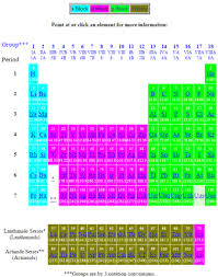 Element Table Periodic Table Of The Elements Blocks