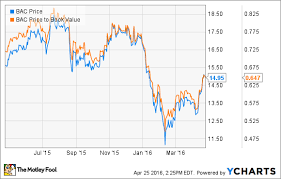 Cheap Bac 3 Cheap Stocks You Can Buy Today The Motley Fool